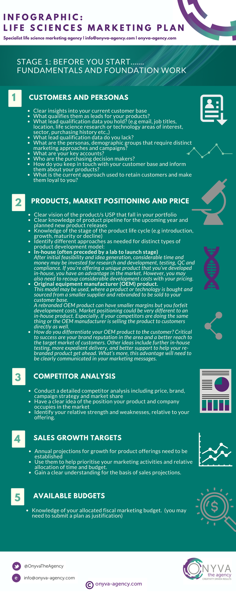 Life Sciences Marketing Plan Preparation