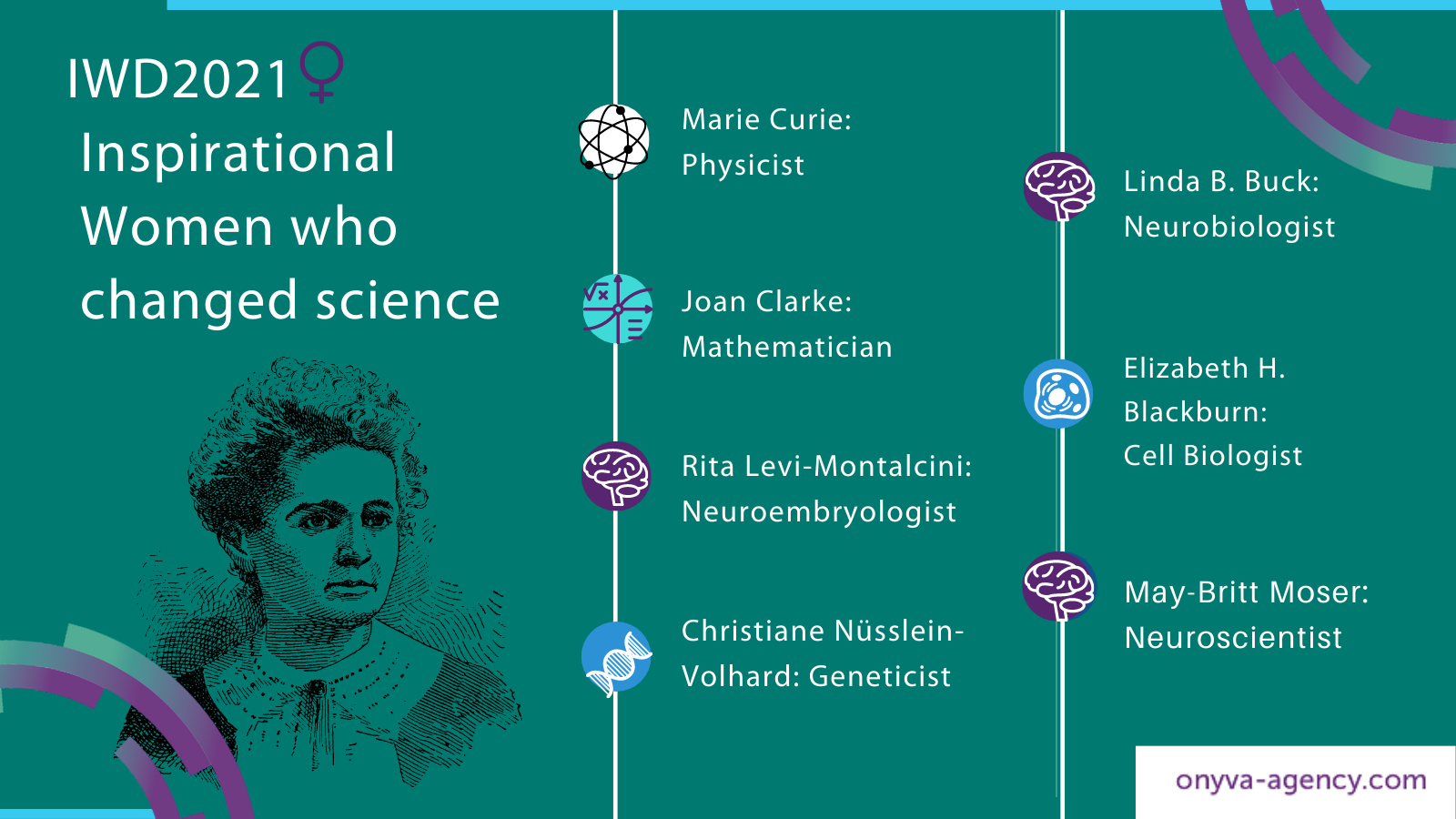 IWD2021. Women Scientists. Nobel Laureates